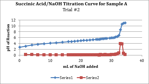 Succinic Acid_NaOH Titration Curve 2