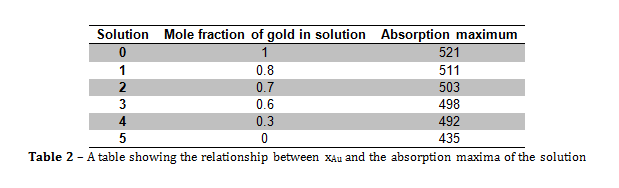 absorption maxima