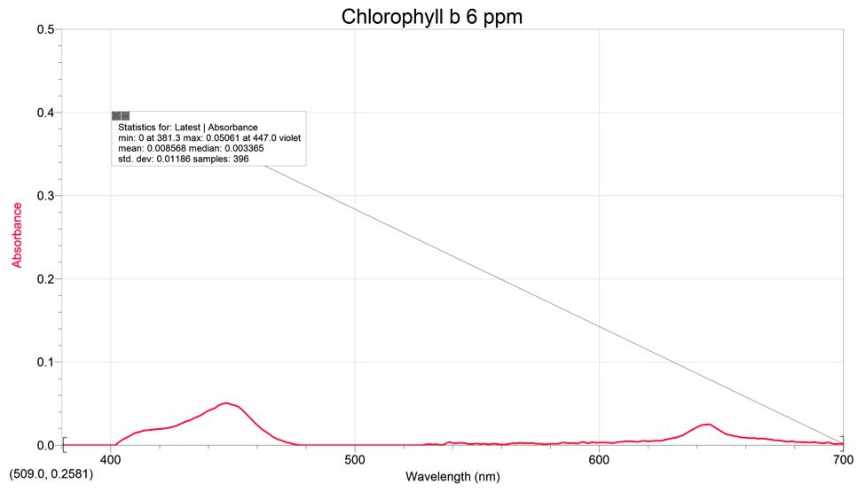 nm-vs-a-chlorophyll-a