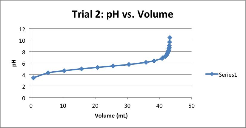 pH-vs-Volume-Trial-2