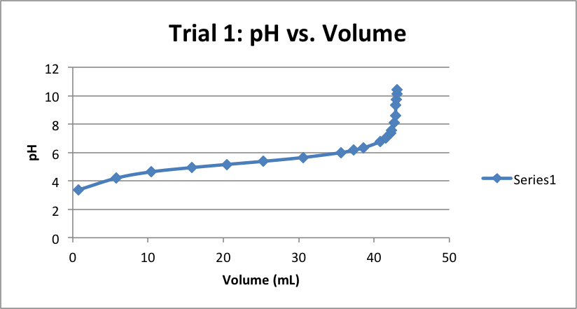 pH-vs-Volume