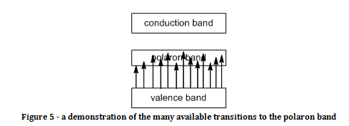 polaron band