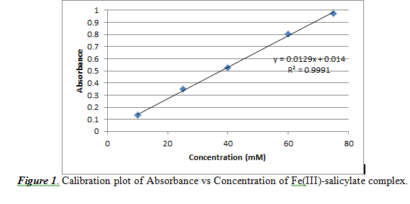 Calibration plot of Absorbance vs Concentration