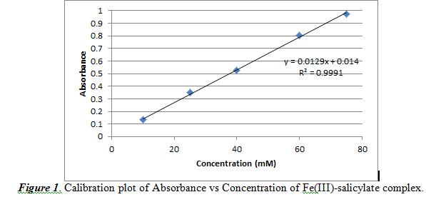 Calibration plot of Absorbance vs Concentration