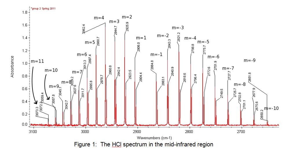 HCI Spectrum