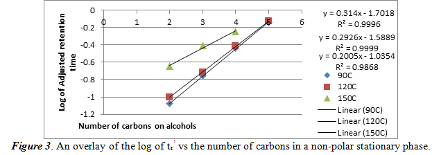 log of tr' vs the number of carbons in a non-polar stationary phase