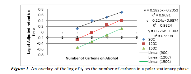 overlay of the log of tr' vs the number of carbons in a polar stationary phase