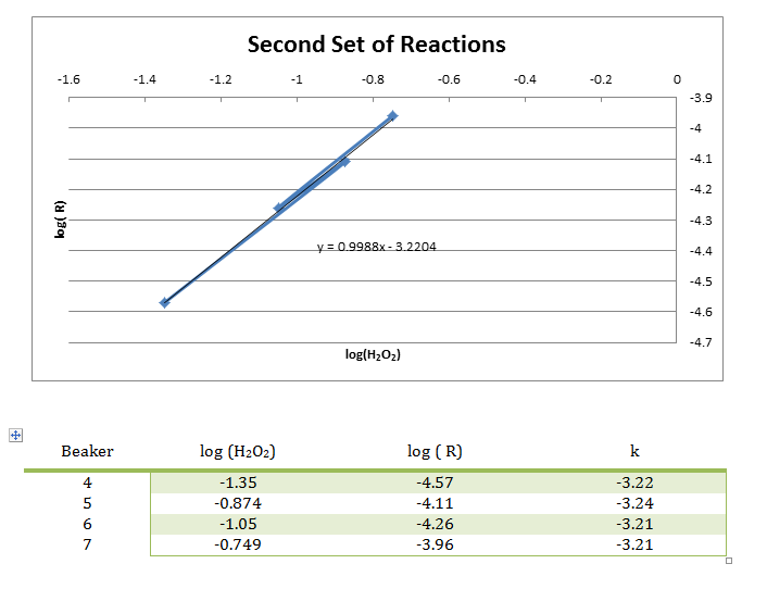 reactions 0