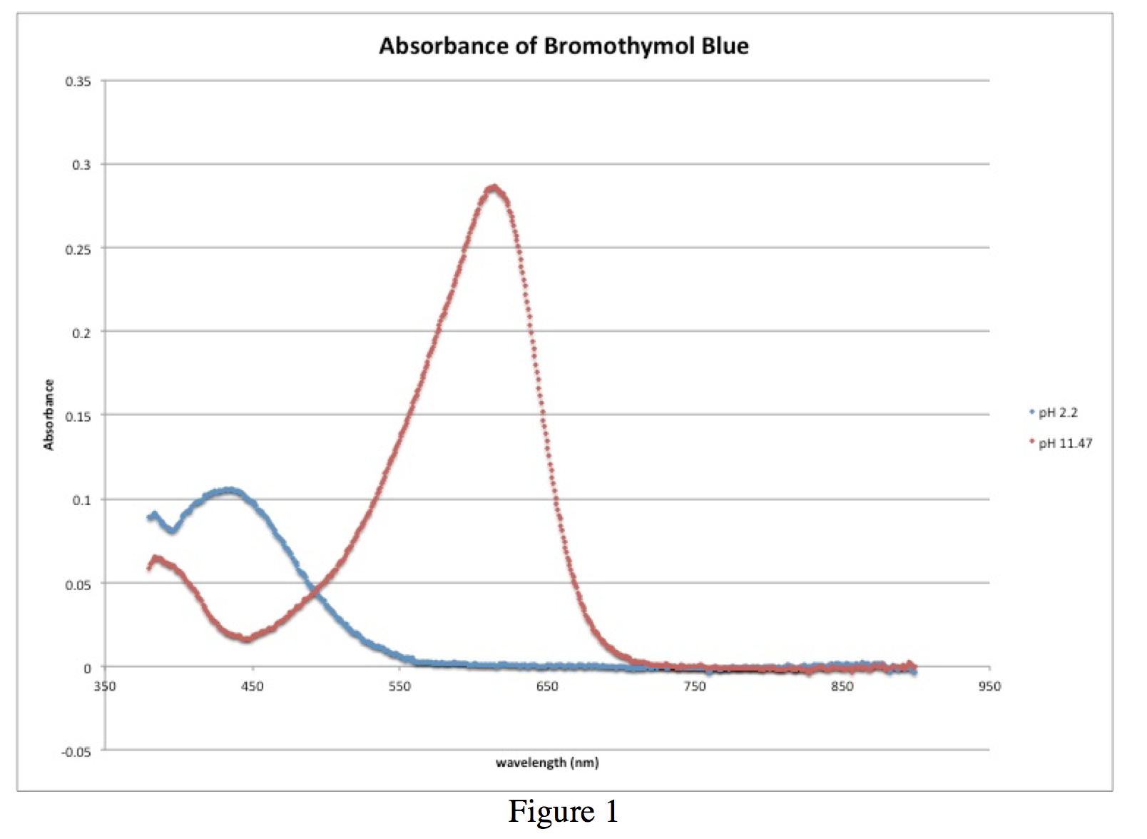 Figure 1 - Absorbance of Bromothymol Blue