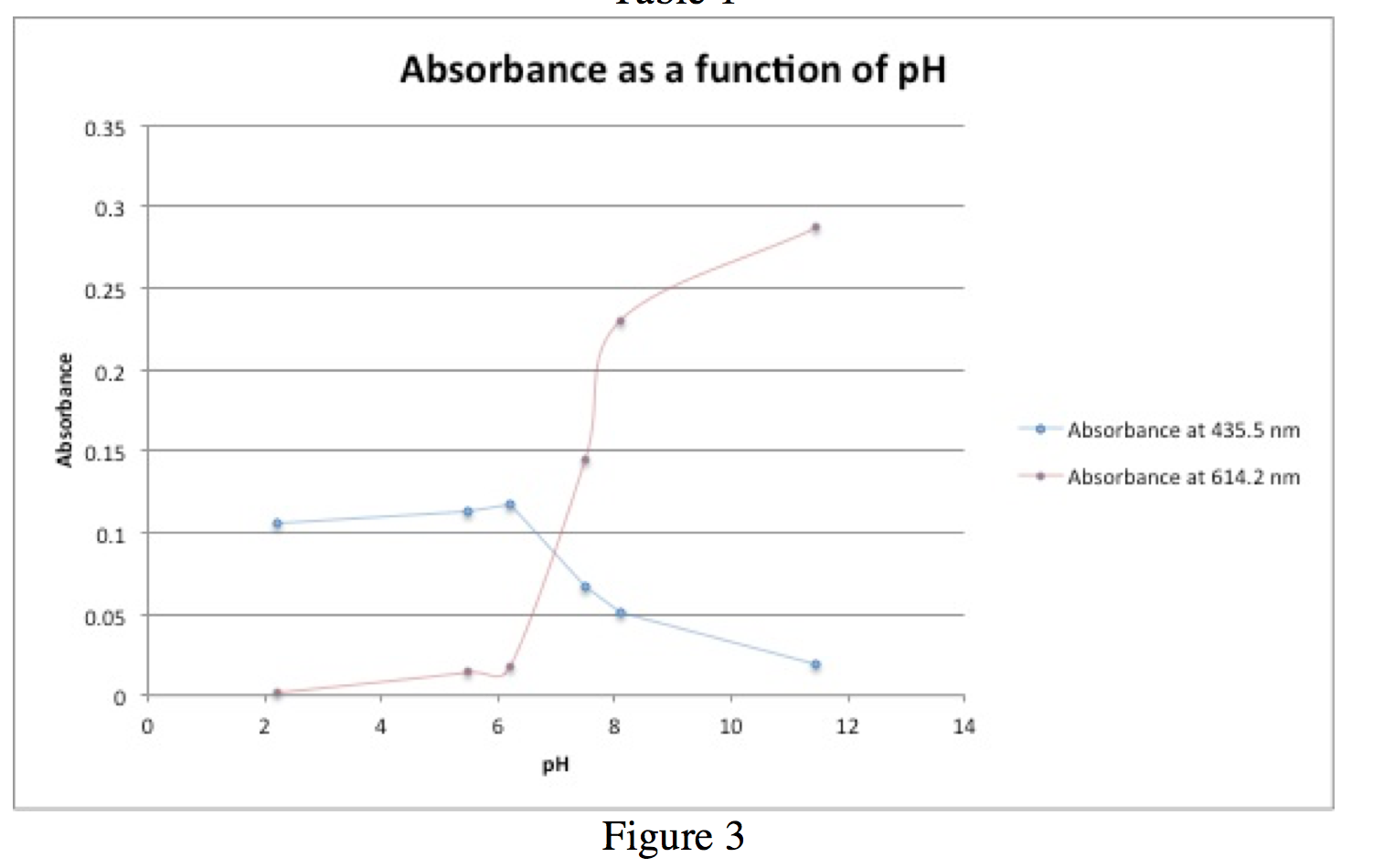 Figure 4 - Absorbance as a function of pH