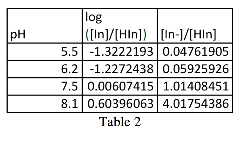 Figure 5 - pH in terms of log