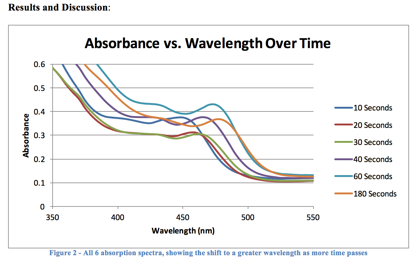 Quantum Dot - Absorbance vs Wavelength over time