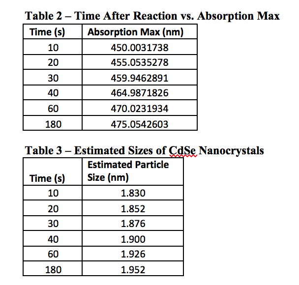 Quantum Dot - Time After Reaction vs. Absorption Max